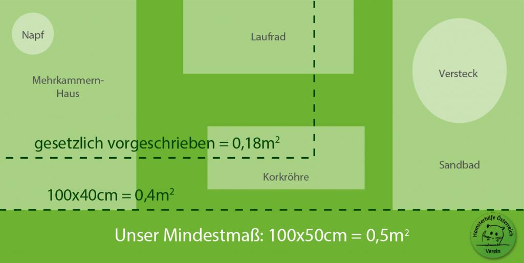 Vergleichsbild von unterschiedlichen Käfiggrößen für Hamster